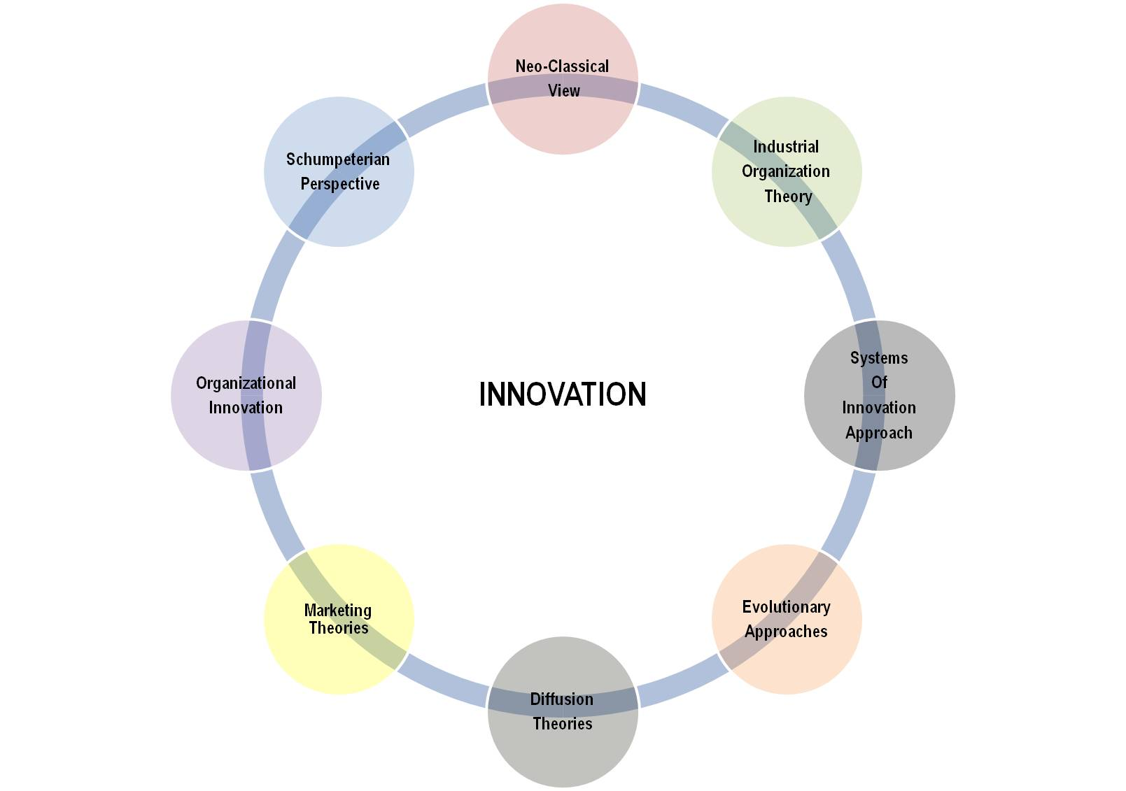 Guidelines for collecting and interpreting innovation
